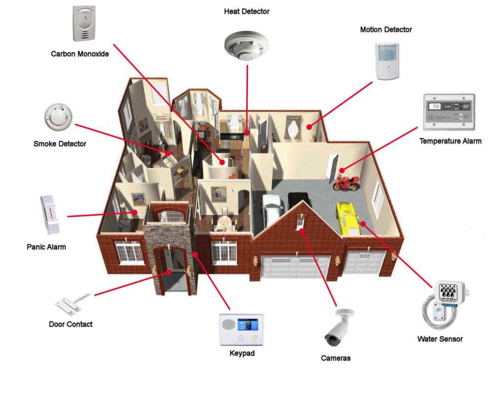 Modern alarm system with carbon monoxide, smoke detector, panic alarm, door contact, keypad, cameras, water sensor, temperature alarm, motion detector